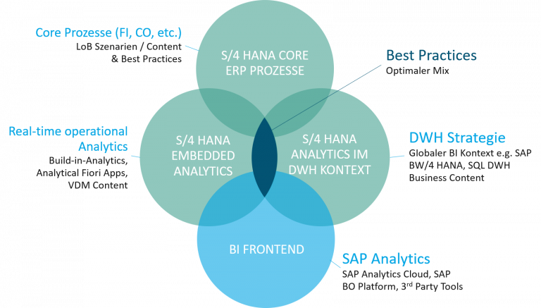S/4 HANA Embedded Analytics