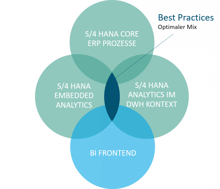 S/4 HANA Embedded Analytics