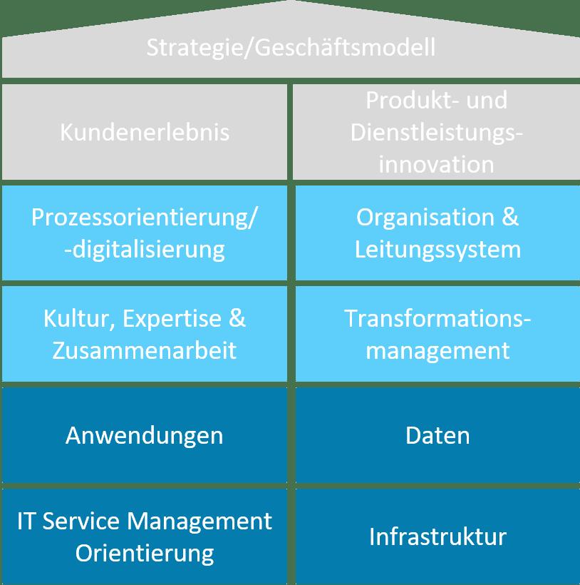 Unternehmensdimensionen und Unternehmenscluster