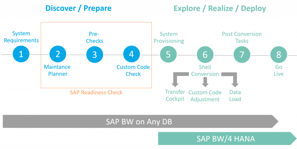 Road to BW/4HANA