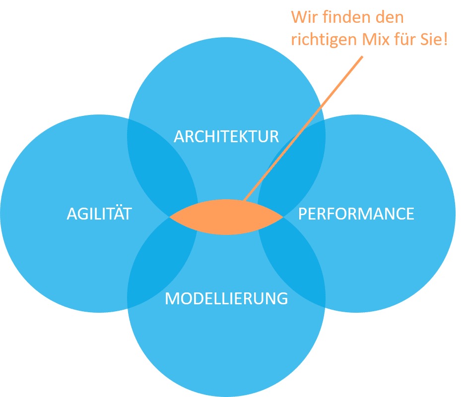 SAP Data Warehousing mit SAP BW/4HANA