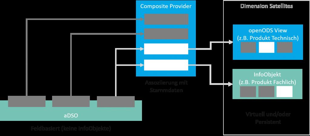 Agiles Data Warehousing mit SAP BW/4HANA:Assoziierung im Composite Provider