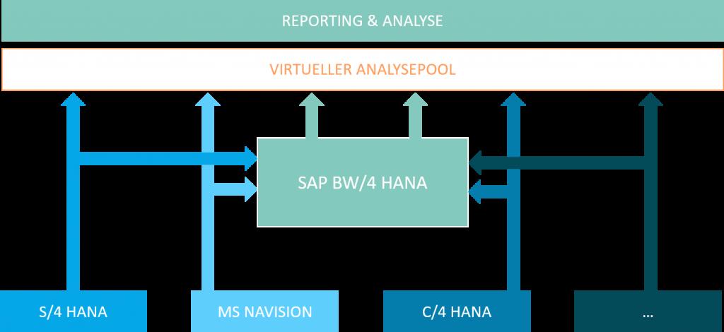 S4 HANA_SAP BW_Grafik 02