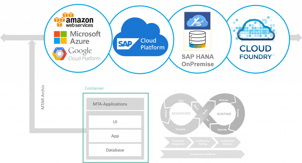 SAP HANA SQL DWH: Cloud Ready