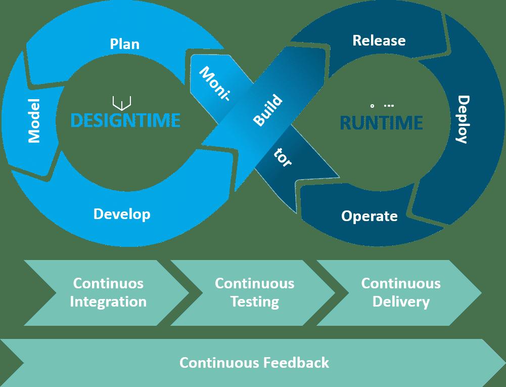DevOps-Phasen und -Kontinuitätsprozesse des SAP HANA SQL Data Warehousing