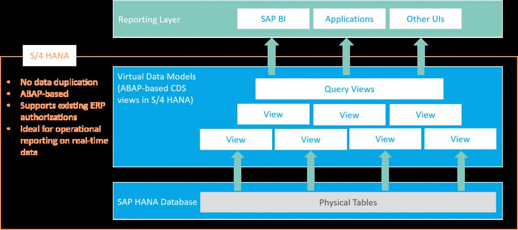 S4 HANA_SAP BW_Grafik 01