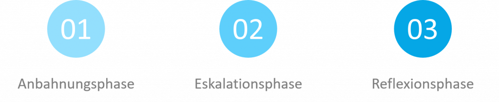 Phasen des Eskalationsmanagements