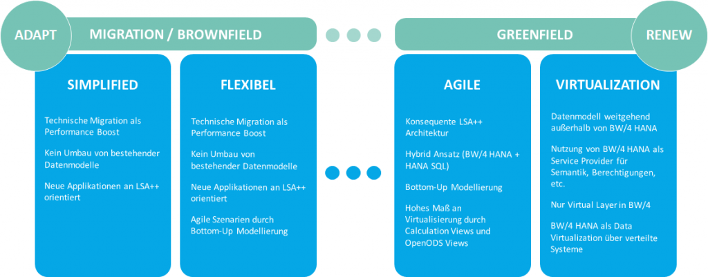 Moderne und flexible Architektur mit SAP BW/4HANA