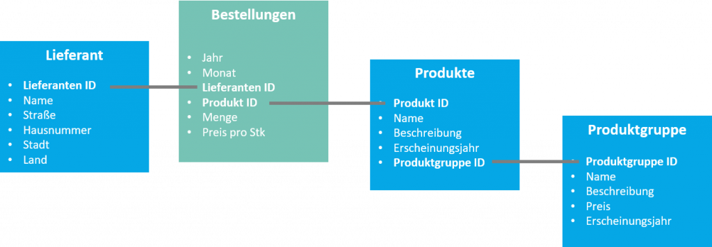 Agile Datenmodellierung mit SAP BW: Datenmodell Iteration 1