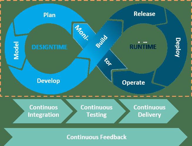 DevOps Prozessmodell