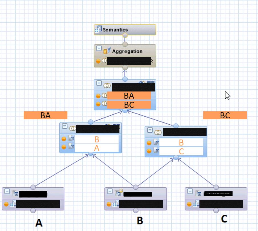 Performanceanalyse von Calculation Views: Ergebnis