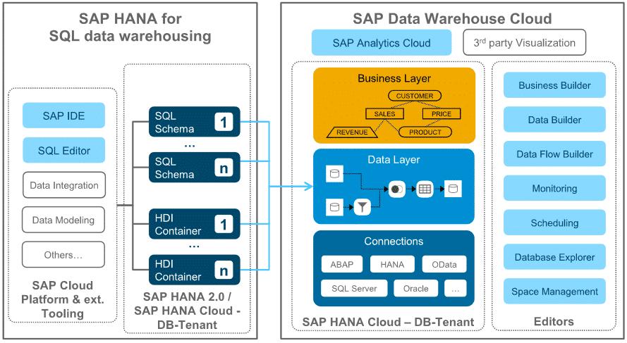 Hybrider Ansatz mit SAP HANA SQL Data Warehousing