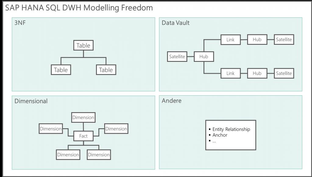 Modellierungsfreiheit