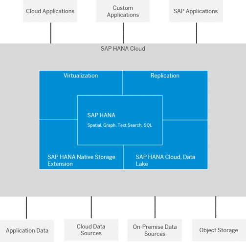 SAP HANA Cloud Funktionen