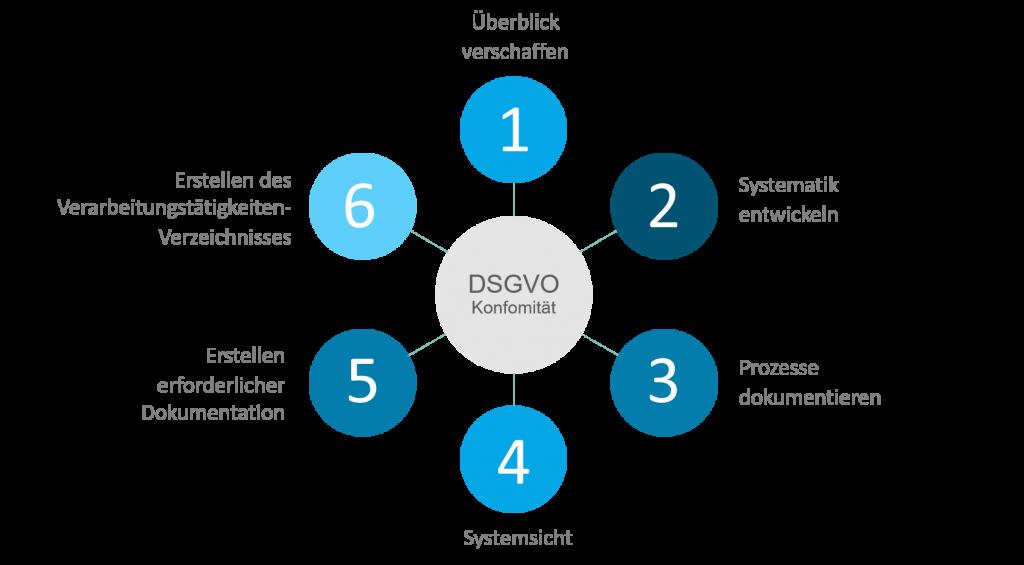 DSGVO Umsetzung in sechs Schritten