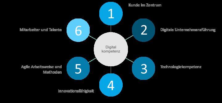 Digital Competence Management und Digitale Kompetenzen