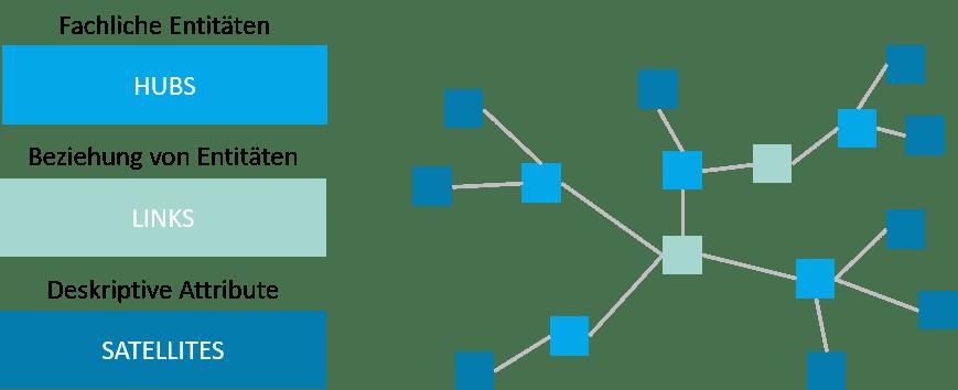 Modellierungselemente Data Vault