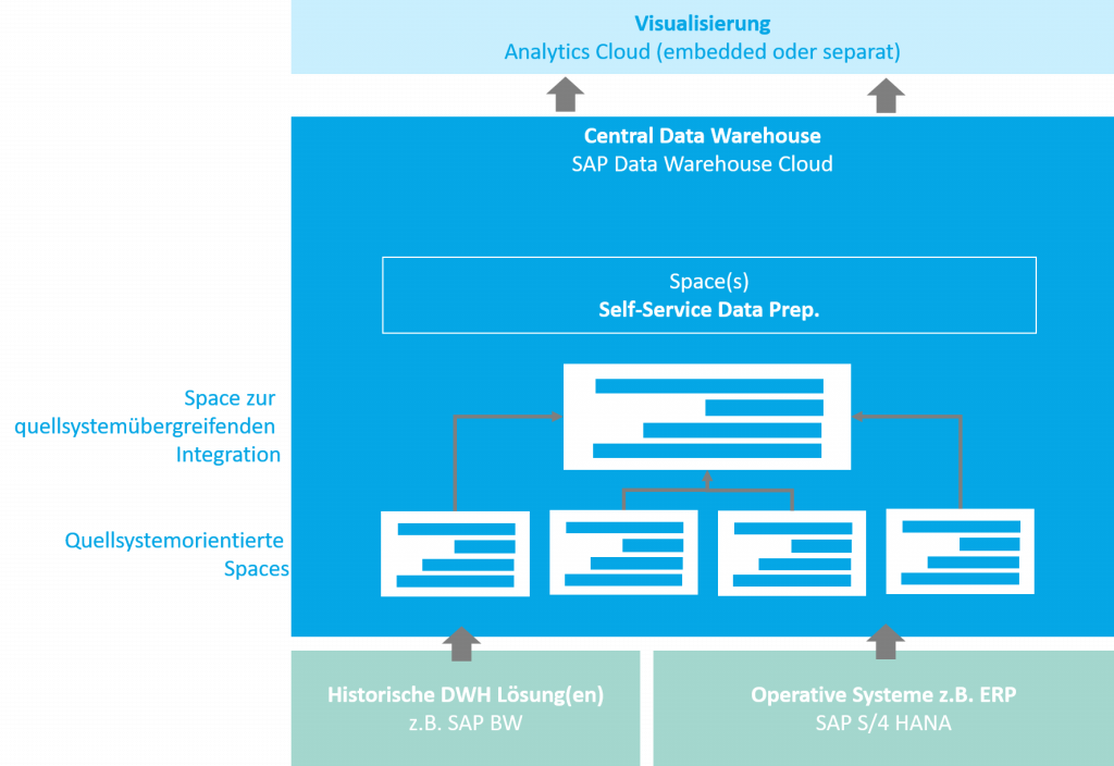 Data Warehouse als Enterprise Data Warehouse