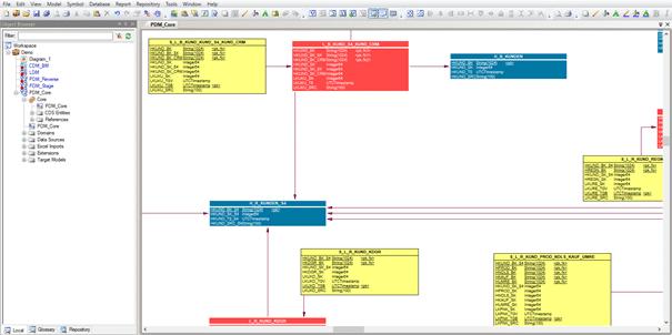 Datenmodelle im SAP PowerDesigner