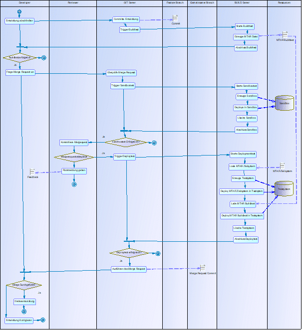 Gesamtprozess CI-Tests im SAP HANA SQL DWH