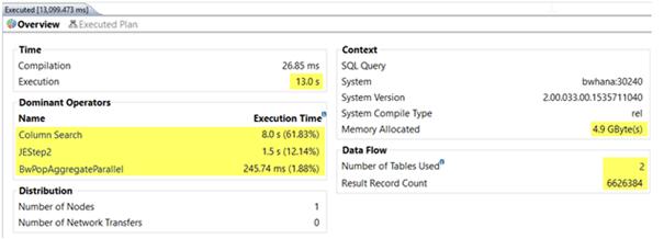 Aggregation mit alten Daten