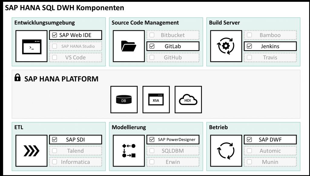 SAP HANA SQL DWH Komponenten