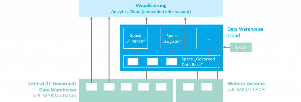 Self Service Data Modelling und Analytics