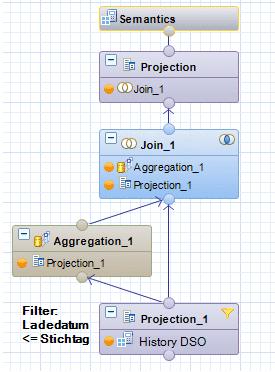 Vollständiger Calculation View