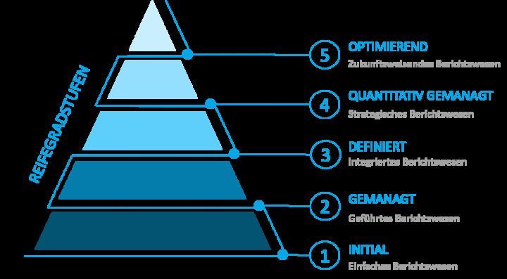 Business Intelligence Positionsbestimmung: Reifegradstufen