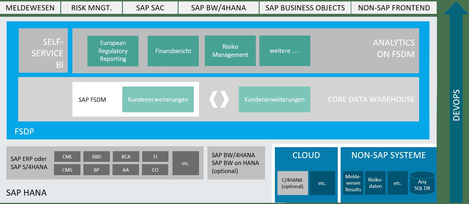 FSDP Architektur Basis