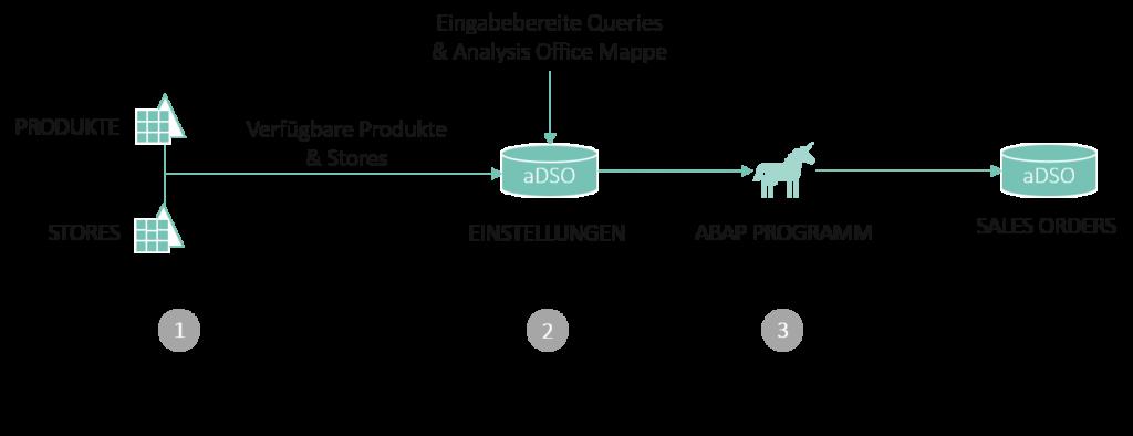 Umsetzung des Datengenerators