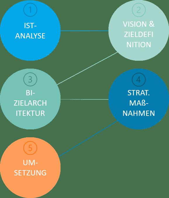 Business Intelligence Strategie: Vorgehensmodell