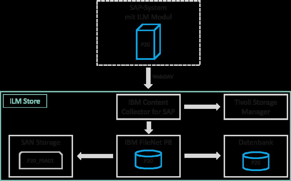 Kommunikation zwischen SAP und IBM mit SAP ILM