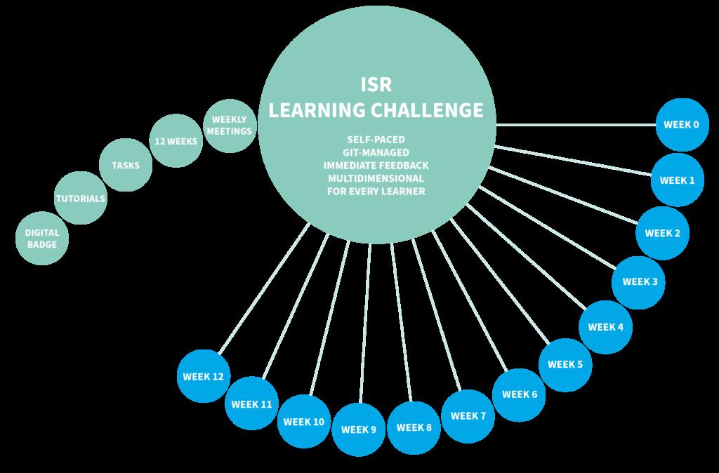 Corporate Learning in 12 Wochen