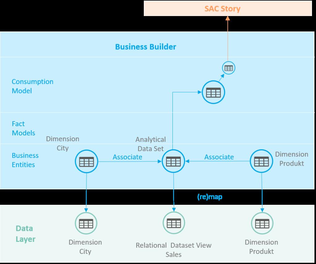 Architektur Business Builder