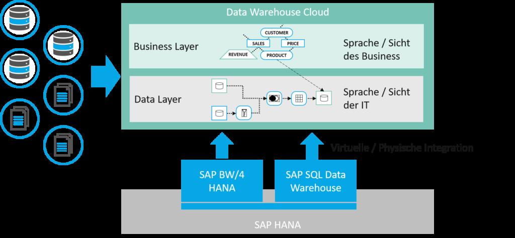 SAP Data Warehouse Cloud Überblick