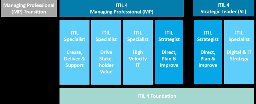 ITIL Ausbildungsschema