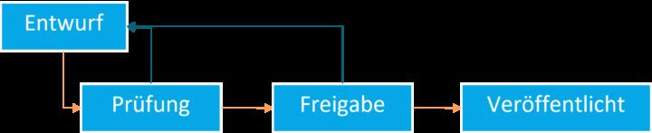 linearer Freigabeprozess - digitale Akte