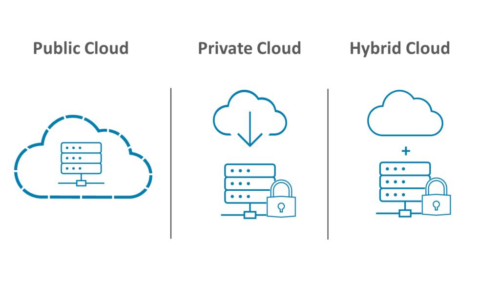Hier werden die drei verschiedenen Arten von Clouds abgebildet. Die Public Cloud, die Private Cloud und die Hybrid Cloud sind verschiedene Ausprägungen, die von Hyperscaling Anbietern zur Verfügung gestellt werden.