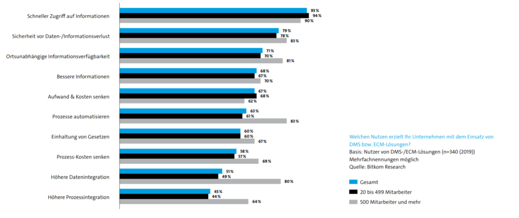 Umfrage ECM Software Mittelstand - digitale Akte
