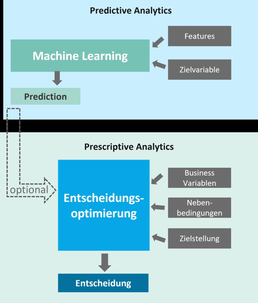 Schaubild Zusammenhang predictive und prescriptive Analytics sowie decision optimization